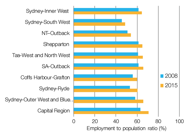 Growth in youth employment, 2008 and 2015 comparison