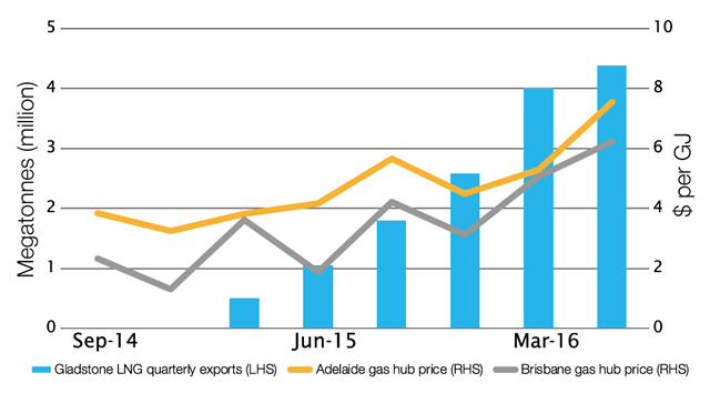 Recent LNG exports from Gladstone and Adelaide and Brisbane gas hub prices