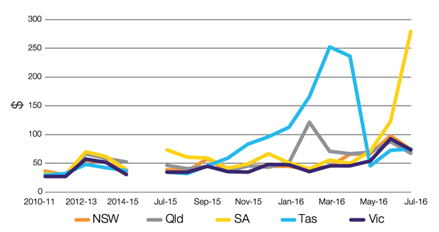 National electricity market wholesale prices, 2009-10 to July 2016 ($ per MWh)