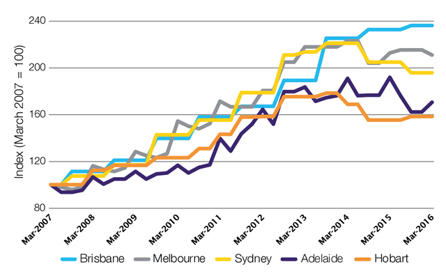 Nominal household electricity price changes, selected capital cities, 2007 to 2016