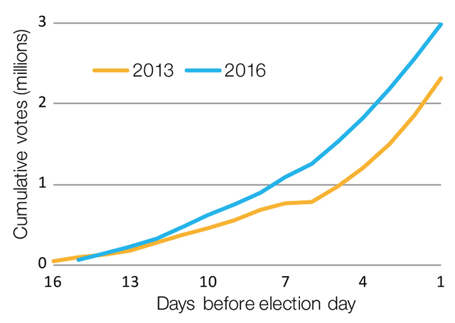 Pre-poll voting by day, 2013 and 2016 federal election