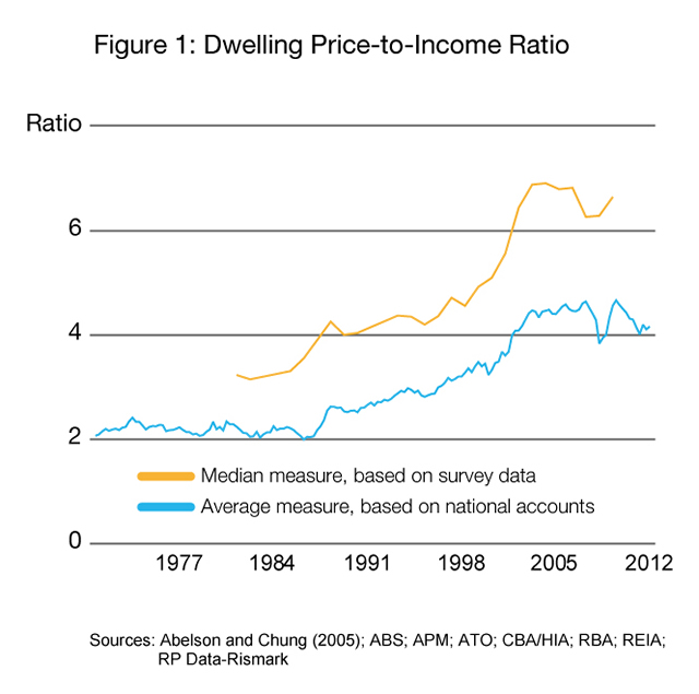 Dwelling Price-to-Income Ratio