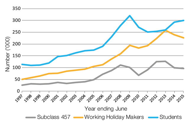 Figure 1: Visa grants to 457 visa workers, overseas students and working holiday makers, 1996-97 to 2014-15