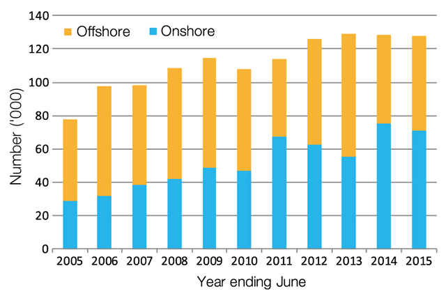 Figure 2: Permanent skill stream visa grants to offshore and onshore applicants, 2004-05 to 2014-15