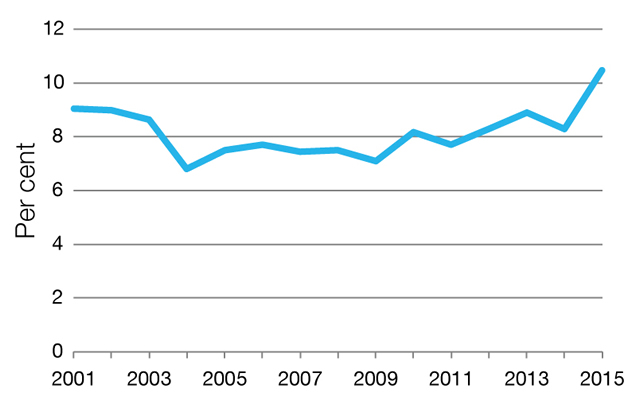 Percentage of non-ongoing APS employees in the APS, 2001–2015