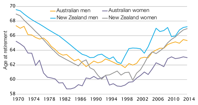 Effective retirement ages for men and women in Australia, 1970 to 2014
