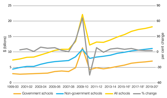 Australian Government funding for schools, 1999–00 to 2019–20 (real prices)