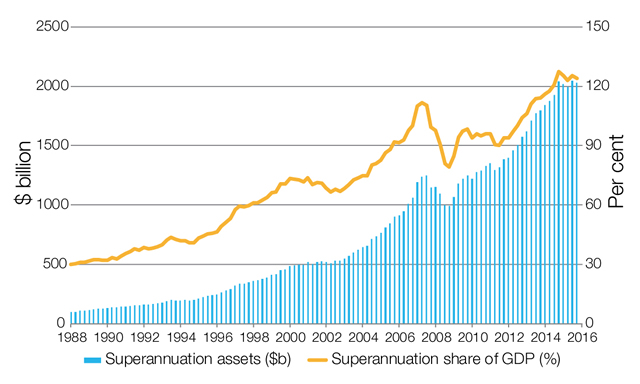 Superannuation assets, 1998 to 2016