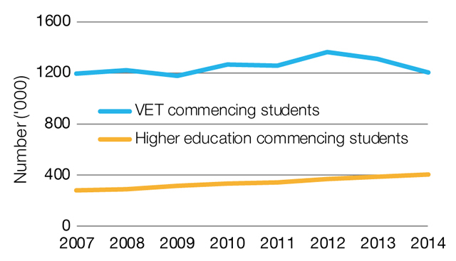 Commencing domestic students in tertiary education, 2007 to 2014