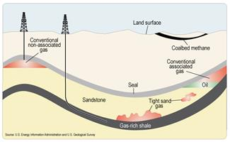 The geology of natural gas resources