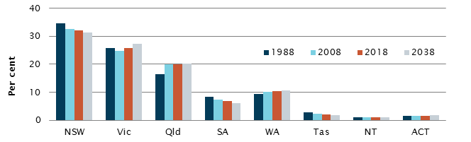 Share of the Australian population by state/territory, selected intervals