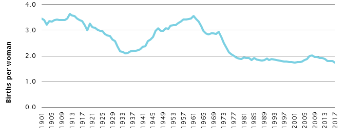 Total fertility rate, 1901–2017