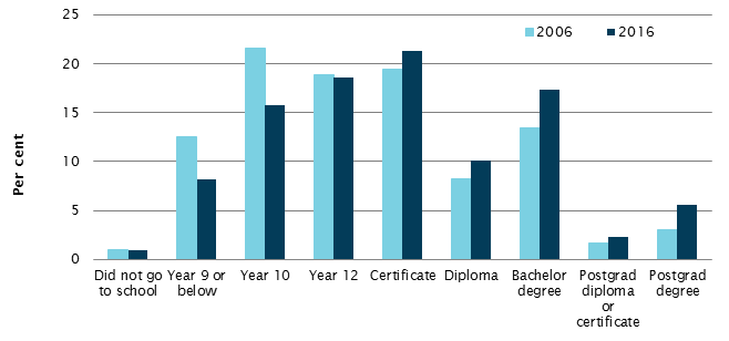 Highest level of educational attainment, 2006 and 2016