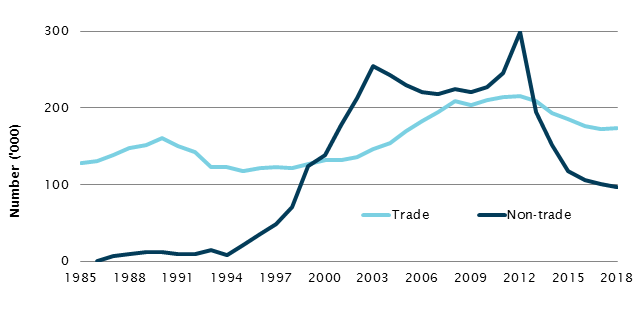 Trade and non-trade apprentices and trainees in training, 1985–2018