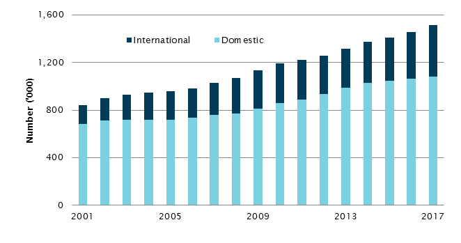 Enrolment in higher education by citizenship category, 2001–2017