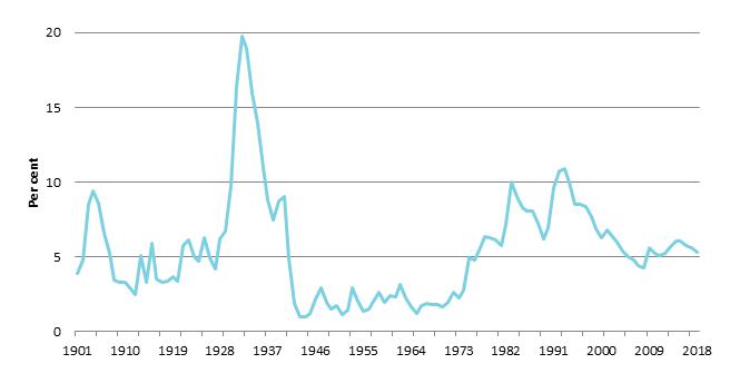 Unemployment rate in Australia, 1901–2018