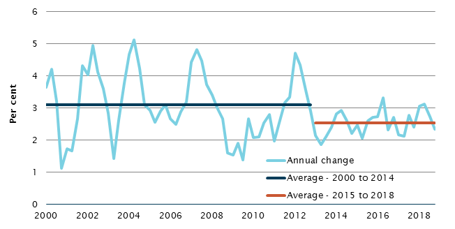 Annual and average growth in GDP, 2000–2018
