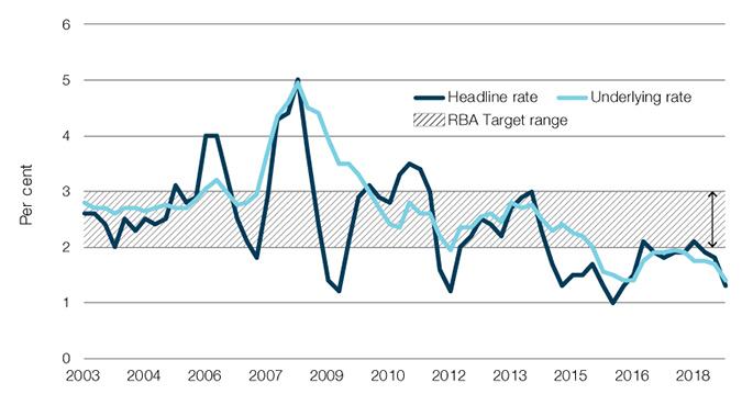 Consumer Price Index, headline and underlying rates, 2003–2018