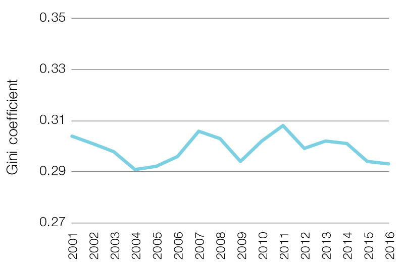 Gini coefficient for equivalised disposable household income, HILDA data, 2001to 2016