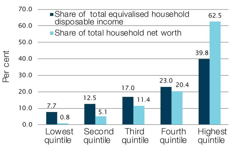 Shares of equivalised disposable household income and household net worth by quintile, 2015–16