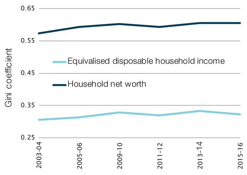 Gini coefficients for equivalised disposable household income and net worth (or wealth), 2003–04 to 2015–16