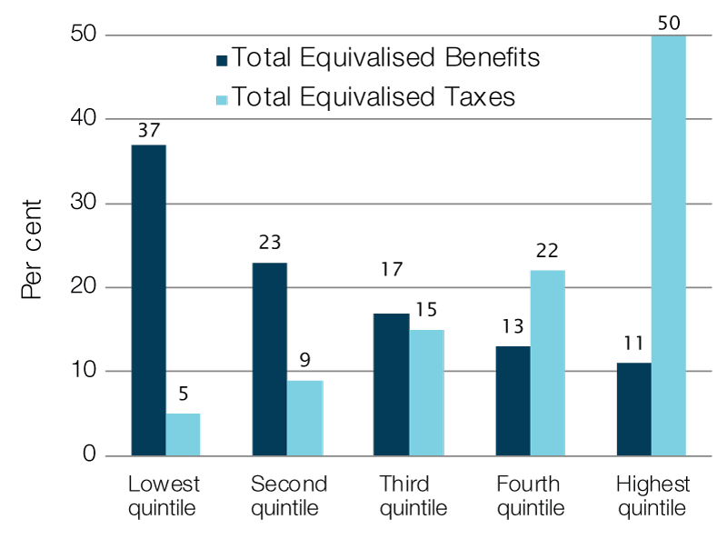 Shares of benefits and taxes by quintile, 2015–16