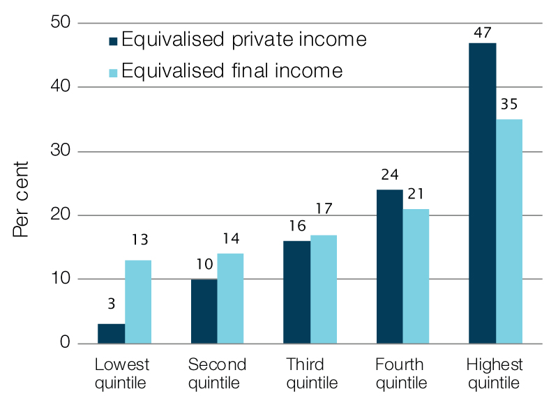 Shares of private and final income by quintile, 2015–16