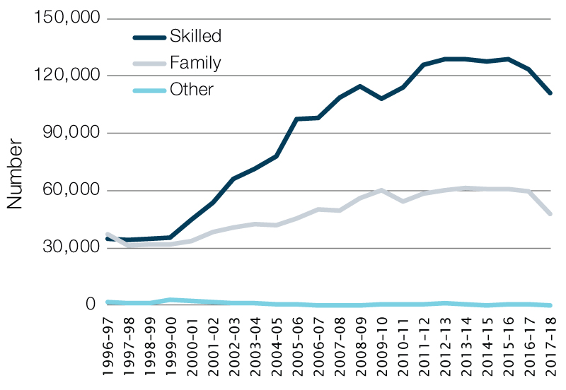 Number of skilled and family permanent visas granted, Australia, 2007–18