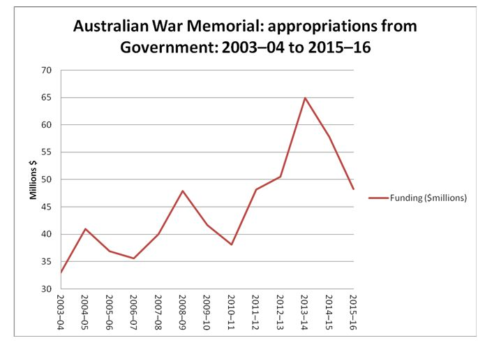 Australian War Memorial: appropriations from Government: 2003-04 to 2015-16