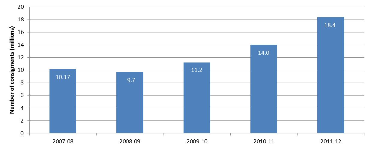 Graph 2: Number of air cargo consignments