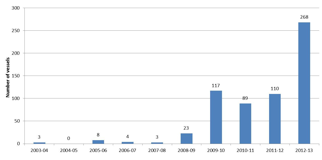 Graph 3: Number of vessels by financial year