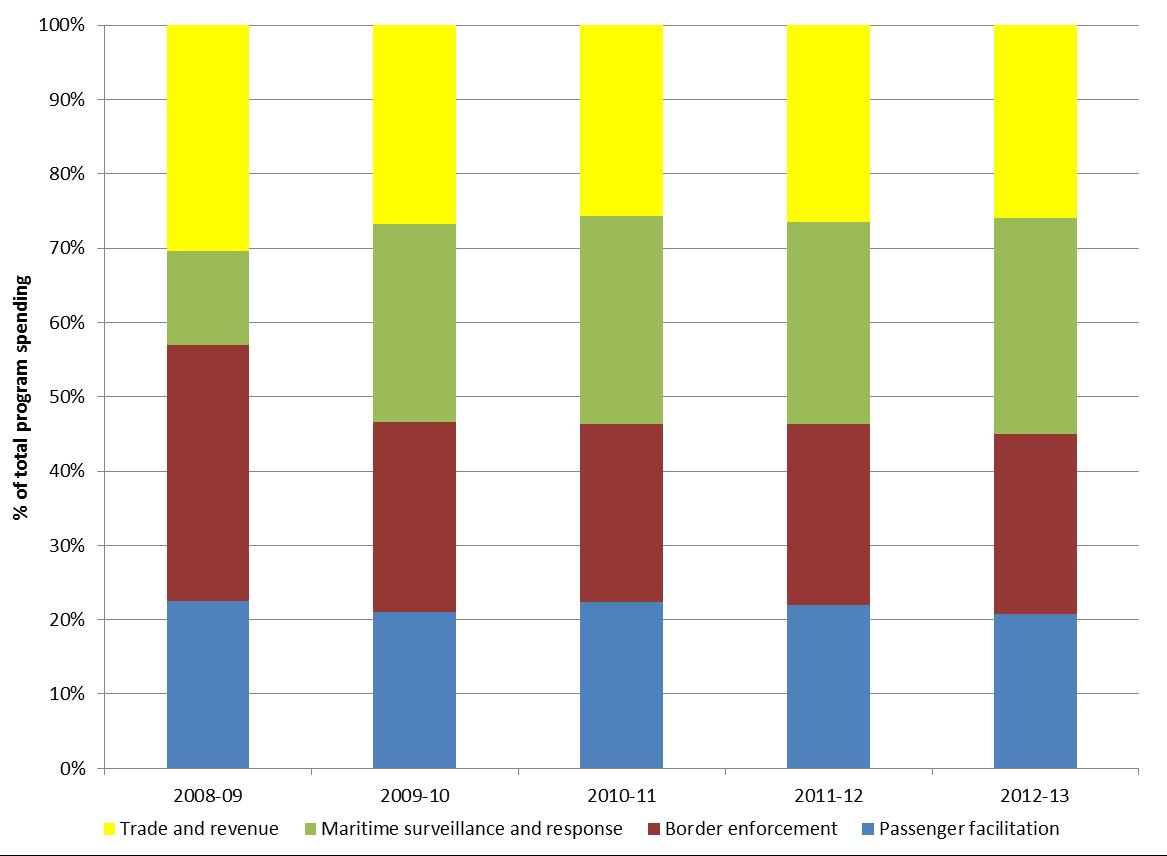 Graph 4: Proportion of program funding allocated by Customs departmental program