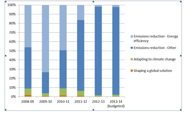 Figure 1: Climate change expenses