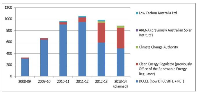 Figure 2: Average staff levels across the consecutive climate change departments and their agencies