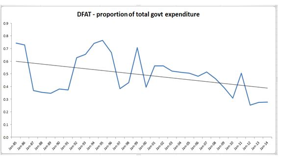 DFAT proportion of total govt expenditure