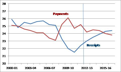 Reciepts and Payments % GDP