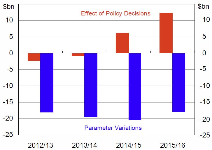 Comparing Budget 2013–14 with MYEFO 2012–13