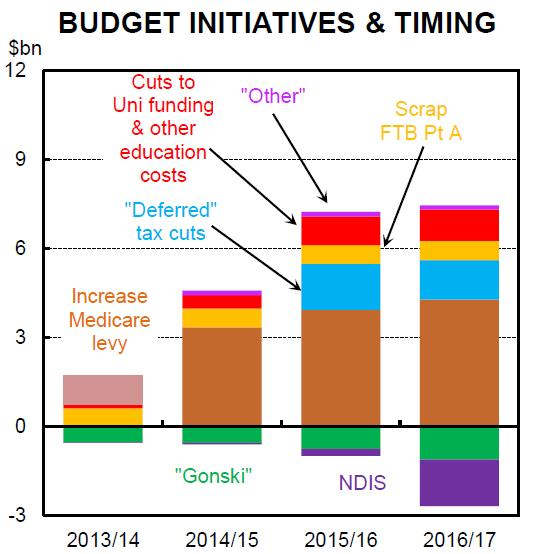 Budget initiatives and timing