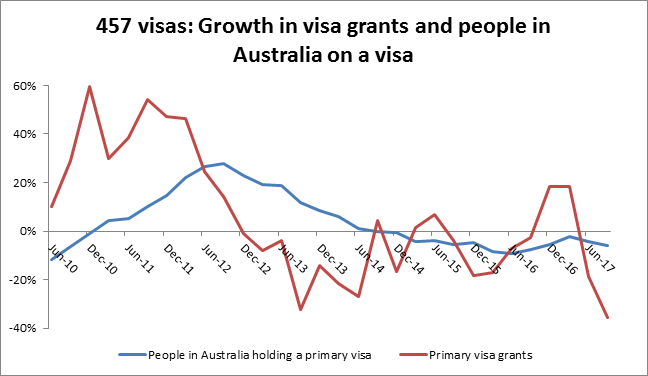 457 visas: Growth in visa grants (red) and people in Australia on a visa (blue)