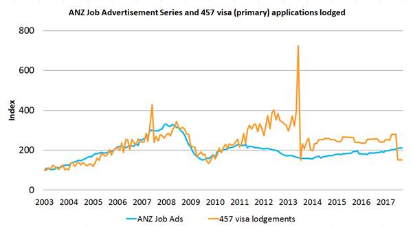ANZ Job Advertisements Series and 457 visa (primary) applications lodged