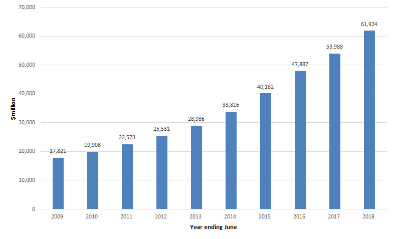Total amount of outstanding HELP debt 2008–09 to 2017–19 financial years ($m)