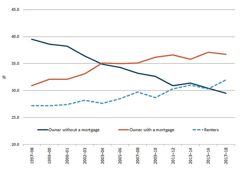 Line graph charting renters, owner without a mortgage and owner with a mortgage