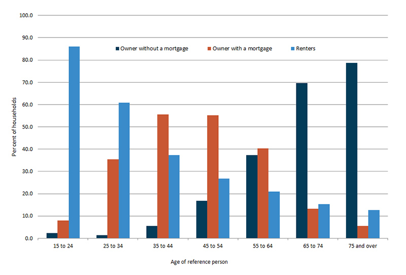 Column graph showing renters, owner without a mortgage and owner with a mortgage by age range