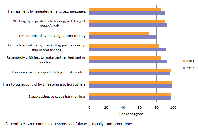 Attitudes to violence against women
