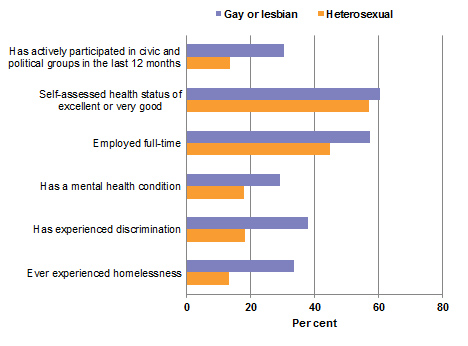 Selected social and economic indicators by sexual orientation, 2014