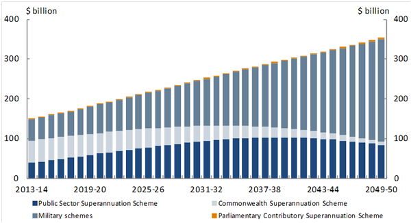 Unfunded Commonwealth Government superannuation liability projections