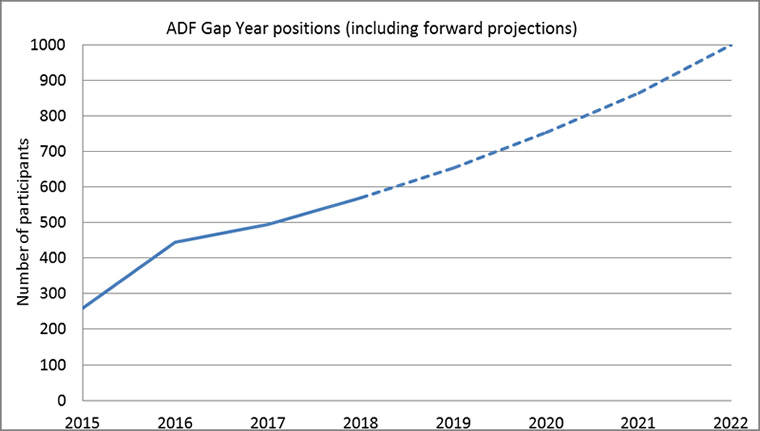 ADF Gap Year positions (including forward projections)