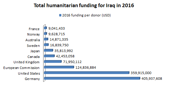 Total humanitarian funding for Iraq in 2016