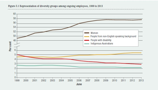 Representation of diversity groups among ongoing employees, 1999 to 2013