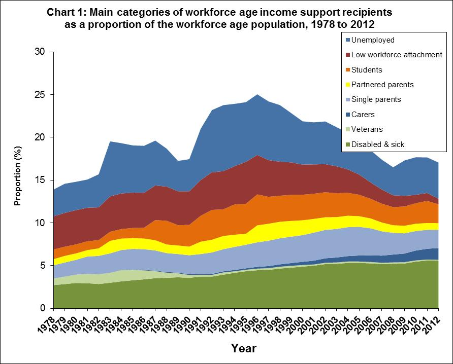 Chart showing the main categories of workforce age income support recipients as a porportion of the workforce age population 1978 to 2012